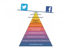 Piramide delle evidenze