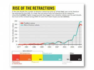 Rise of retractions